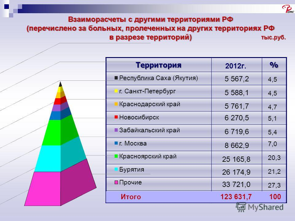 Территория%тыс.руб. Взаиморасчеты с другими территориями РФ (перечислено за больных, пролеченных на других территориях РФ в разрезе территорий) 20,3 21,2 27,3