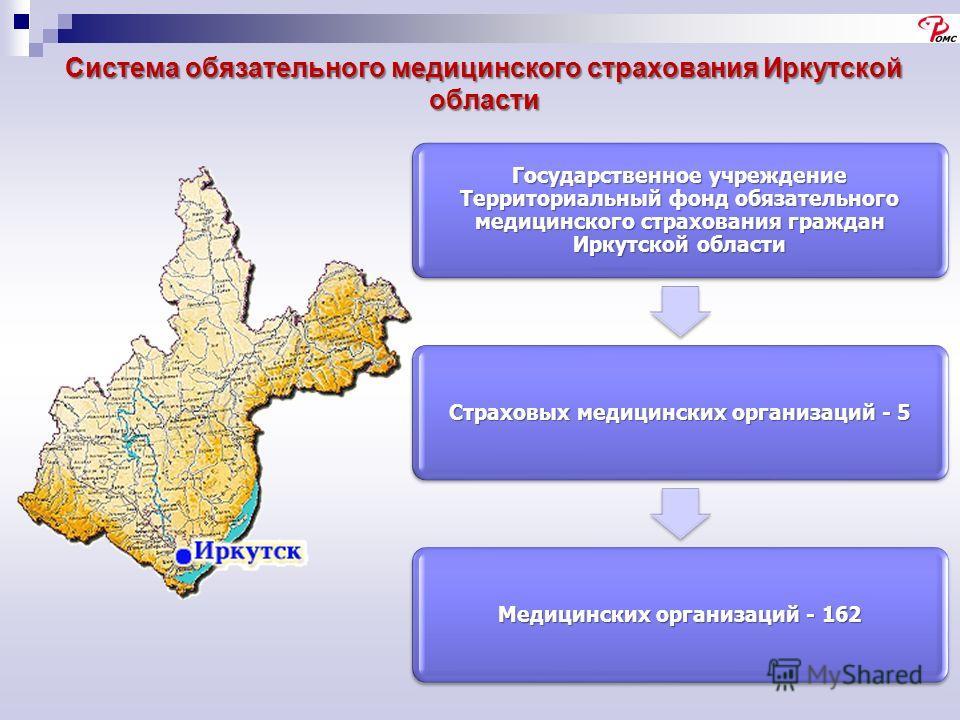 Система обязательного медицинского страхования Иркутской области Государственное учреждение Территориальный фонд обязательного медицинского страхования граждан Иркутской области Страховых медицинских организаций - 5 Медицинских организаций - 162