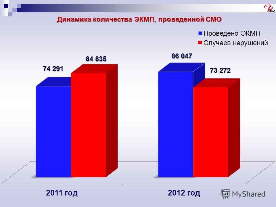 Динамика количества ЭКМП, проведенной СМО