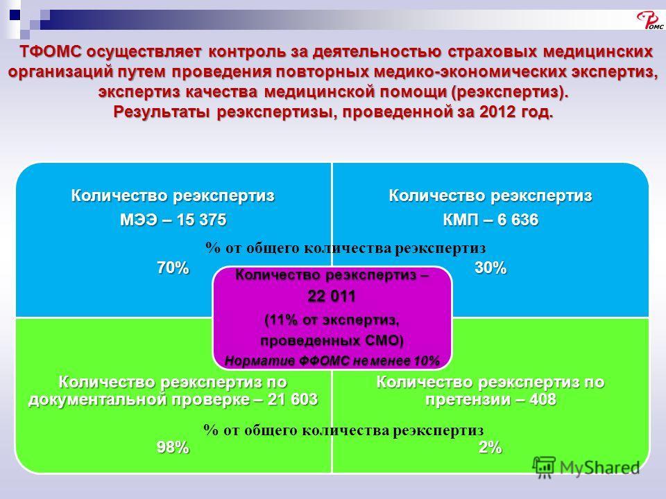 ТФОМС осуществляет контроль за деятельностью страховых медицинских организаций путем проведения повторных медико-экономических экспертиз, экспертиз качества медицинской помощи (реэкспертиз). Результаты реэкспертизы, проведенной за 2012 год. ТФОМС осу