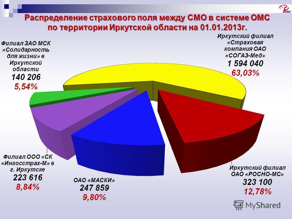 Распределение страхового поля между СМО в системе ОМС по территории Иркутской области на 01.01.2013г.