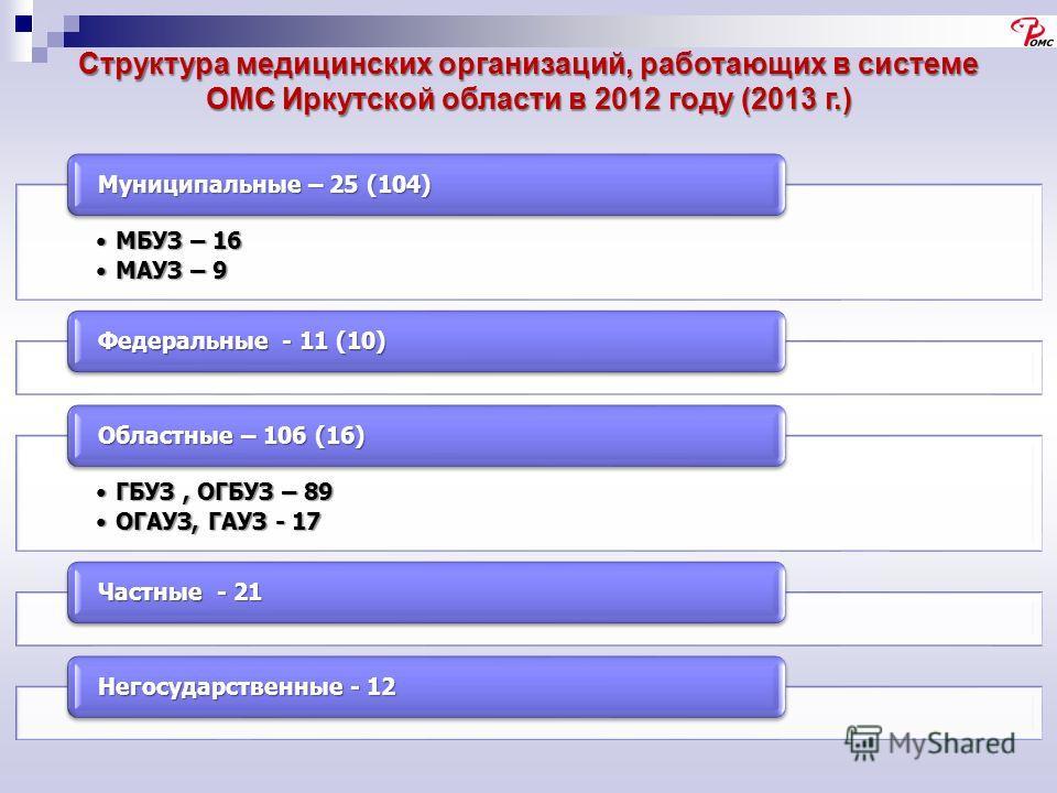 Структура медицинских организаций, работающих в системе ОМС Иркутской области в 2012 году (2013 г.) МБУЗ – 16МБУЗ – 16 МАУЗ – 9МАУЗ – 9 Муниципальные – 25 (104) Федеральные - 11 (10) ГБУЗ, ОГБУЗ – 89ГБУЗ, ОГБУЗ – 89 ОГАУЗ, ГАУЗ - 17ОГАУЗ, ГАУЗ - 17 О