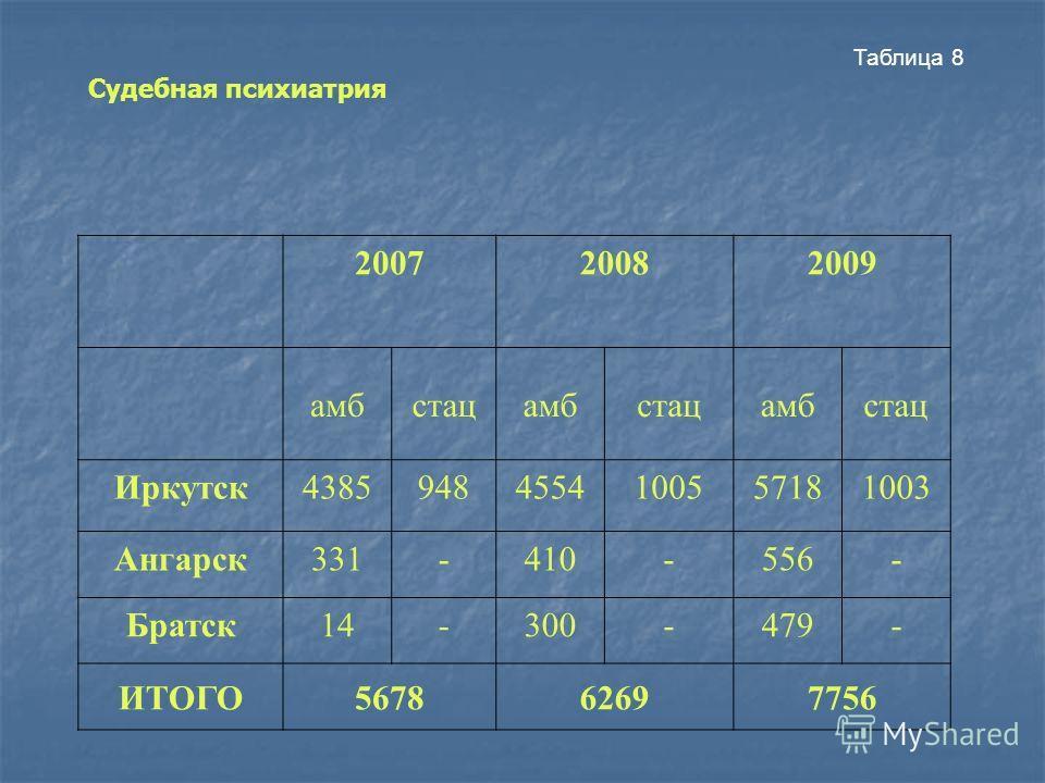 Таблица 8 200720082009 амбстацамбстацамбстац Иркутск43859484554100557181003 Ангарск331-410-556- Братск14-300-479- ИТОГО567862697756 Судебная психиатрия