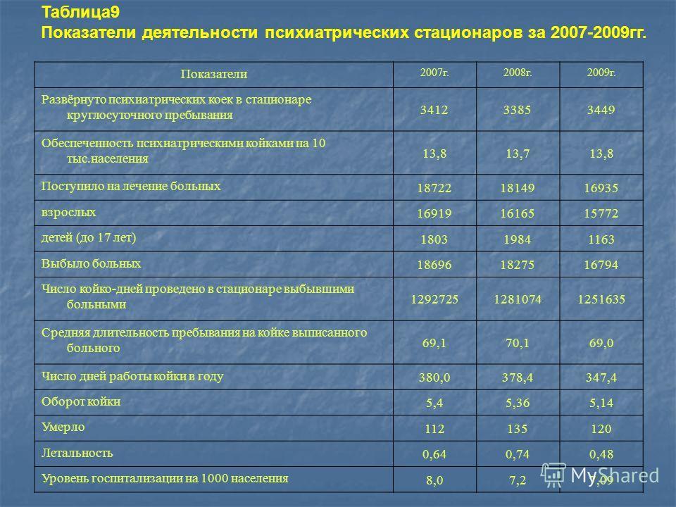 Таблица9 Показатели деятельности психиатрических стационаров за 2007-2009гг. Показатели 2007г.2008г.2009г. Развёрнуто психиатрических коек в стационаре круглосуточного пребывания 341233853449 Обеспеченность психиатрическими койками на 10 тыс.населени