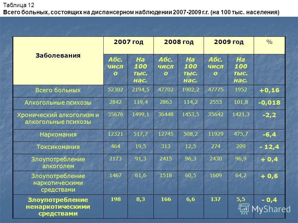 Таблица 12 Всего больных, состоящих на диспансерном наблюдении 2007-2009 г.г. (на 100 тыс. населения) Заболевания 2007 год2008 год2009 год% Абс. числ о На 100 тыс. нас. Абс. числ о На 100 тыс. нас. Абс. числ о На 100 тыс. нас. Всего больных 523022194