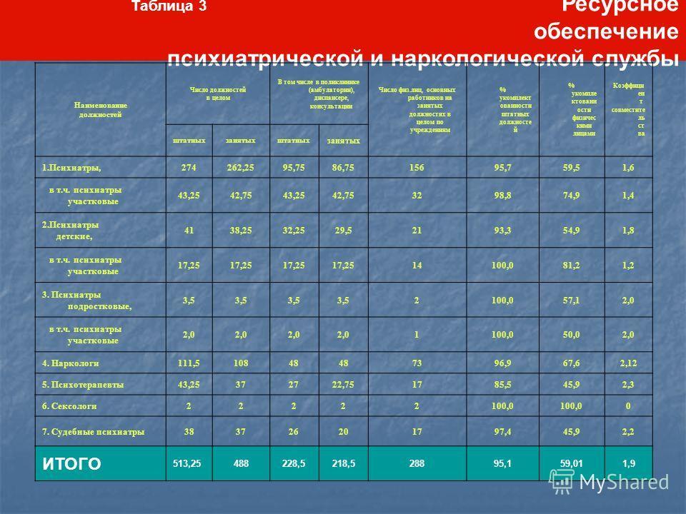 Таблица 3 Ресурсное обеспечение психиатрической и наркологической службы Наименование должностей Число должностей в целом В том числе в поликлинике (амбулатории), диспансере, консультации Число физ.лиц, основных работников на занятых должностях в цел