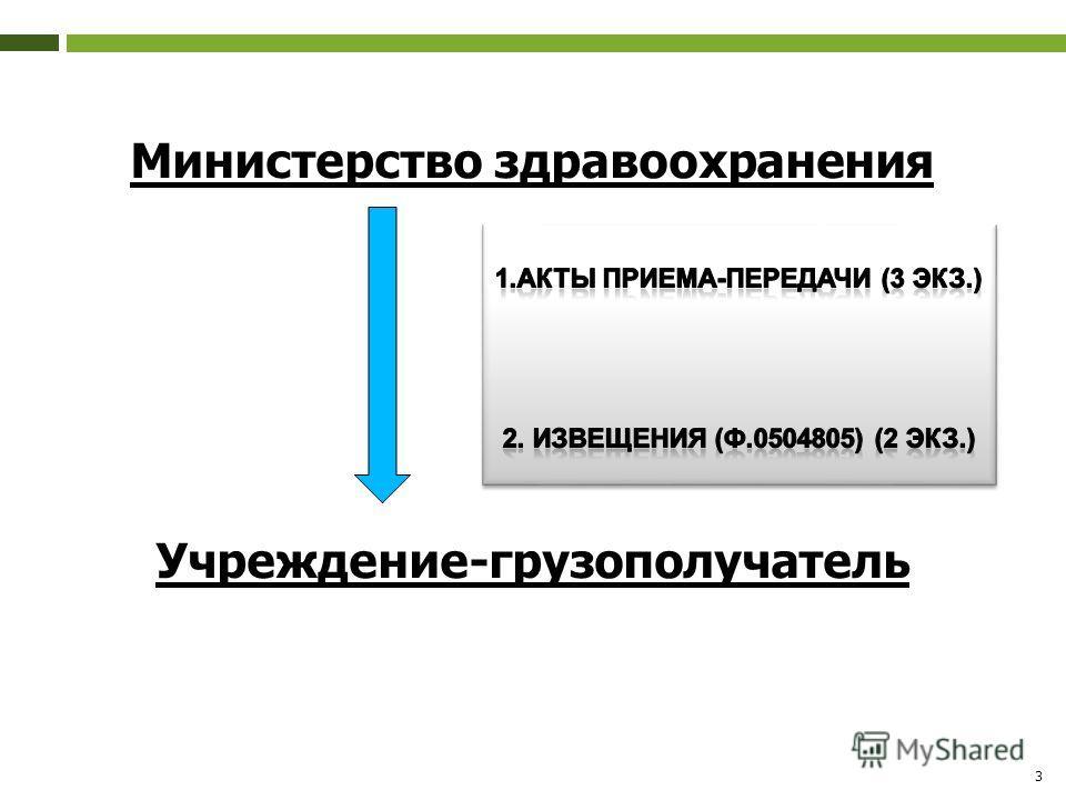 3 Министерство здравоохранения Учреждение-грузополучатель