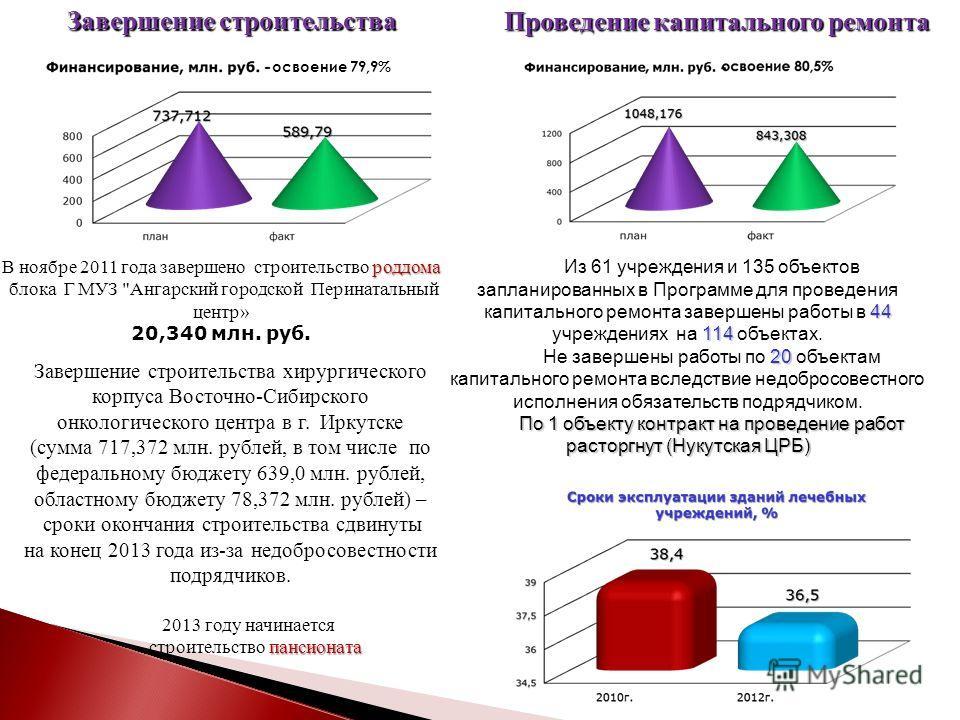 Завершение строительства освоение 79,9% роддома В ноябре 2011 года завершено строительство роддома блока Г МУЗ