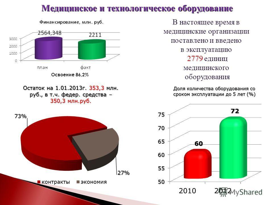 Медицинское и технологическое оборудование Освоение 86,2% В настоящее время в медицинские организации поставлено и введено в эксплуатацию 2779 2779 единиц медицинского оборудования