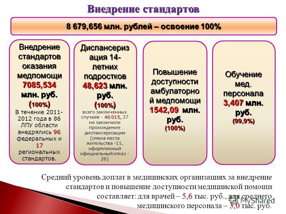 Внедрение стандартов Внедрение стандартов оказания медпомощи 7085,534 млн. руб. ( 100% ) 96 17 В течение 2011- 2012 года в 86 ЛПУ области внедрялись 96 федеральных и 17 региональных стандартов. Диспансериз ация 14- летних подростков 48,623 млн. руб.