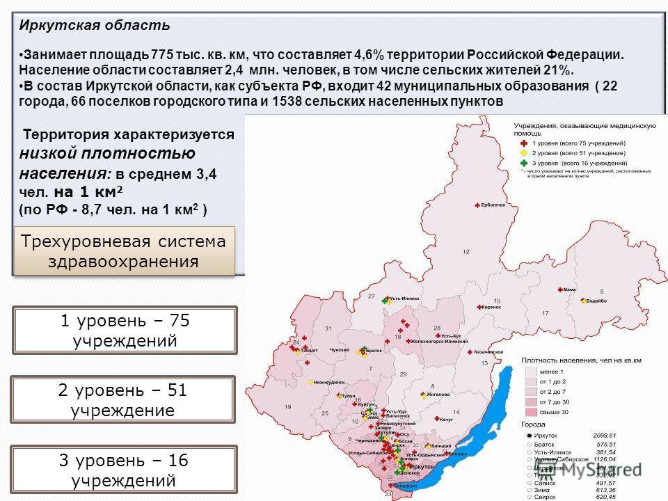 Иркутская область Занимает площадь 775 тыс. кв. км, что составляет 4,6% территории Российской Федерации. Население области составляет 2,4 млн. человек, в том числе сельских жителей 21%. В состав Иркутской области, как субъекта РФ, входит 42 муниципал