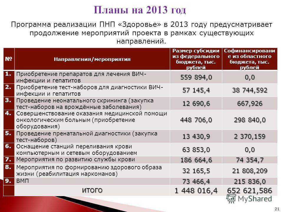 Направления/мероприятия Размер субсидии из федерального бюджета, тыс. рублей Софинансировани е из областного бюджета, тыс. рублей 1.Приобретение препаратов для лечения ВИЧ- инфекции и гепатитов 559 894,00,0 2.Приобретение тест-наборов для диагностики
