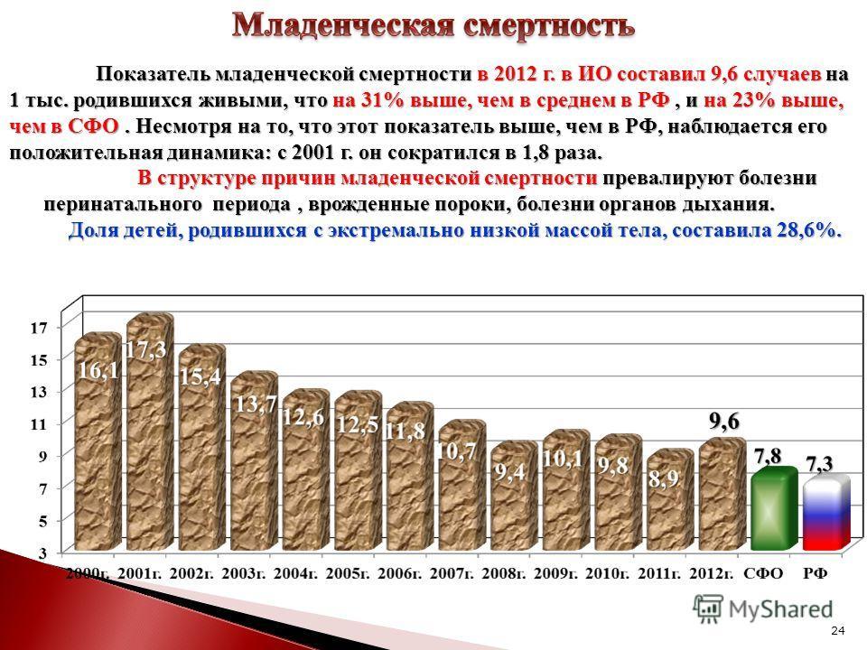 24 Показатель младенческой смертности в 2012 г. в ИО составил 9,6 случаев на 1 тыс. родившихся живыми, что на 31% выше, чем в среднем в РФ, и на 23% выше, чем в СФО. Несмотря на то, что этот показатель выше, чем в РФ, наблюдается его положительная ди