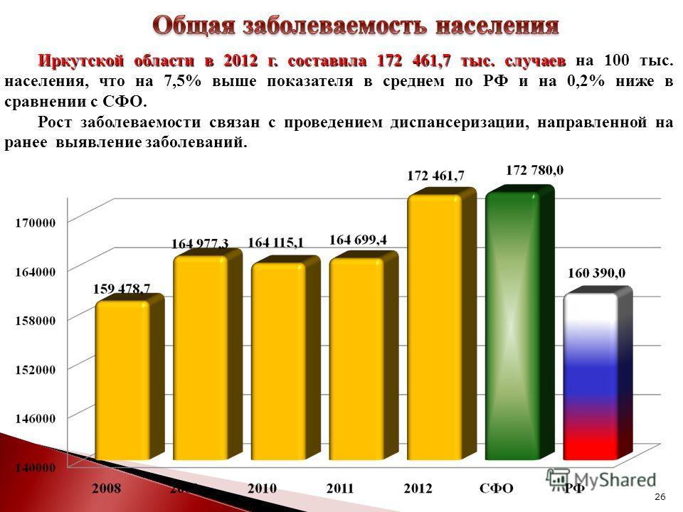 26 Иркутской области в 2012 г. составила 172 461,7 тыс. случаев на 100 тыс. населения, что на 7,5% выше показателя в среднем по РФ и на 0,2% ниже в сравнении с СФО. Рост заболеваемости связан с проведением диспансеризации, направленной на ранее выявл