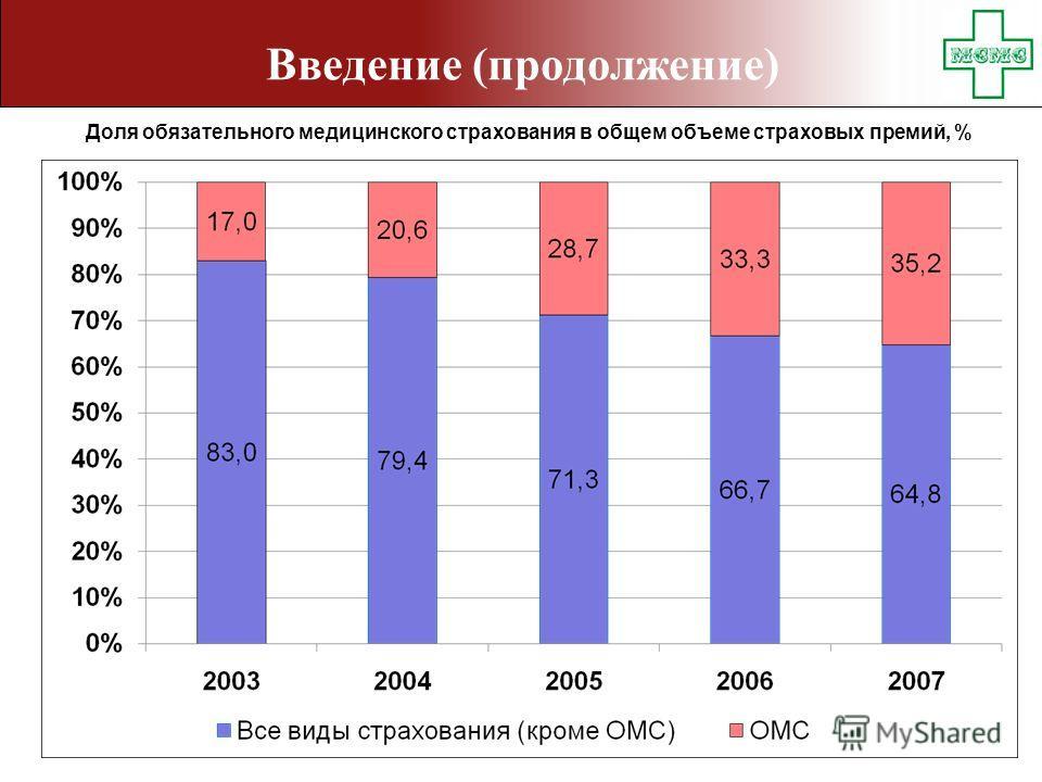 Введение (продолжение) Доля обязательного медицинского страхования в общем объеме страховых премий, %