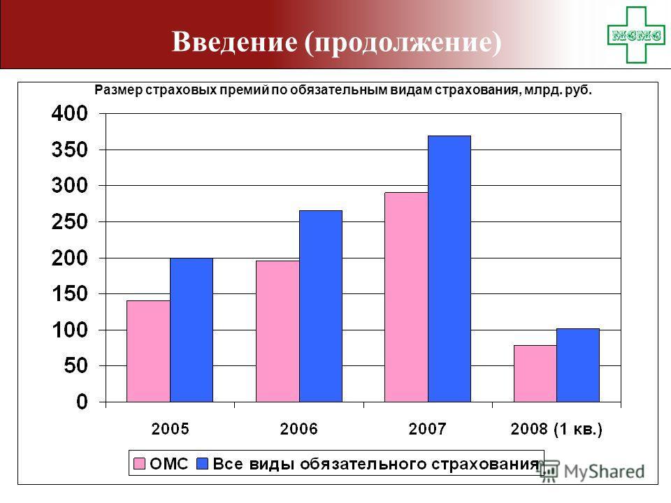 Введение (продолжение) Размер страховых премий по обязательным видам страхования, млрд. руб.