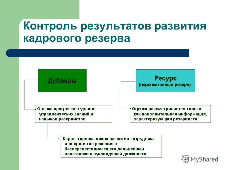 Контроль результатов развития кадрового резерва