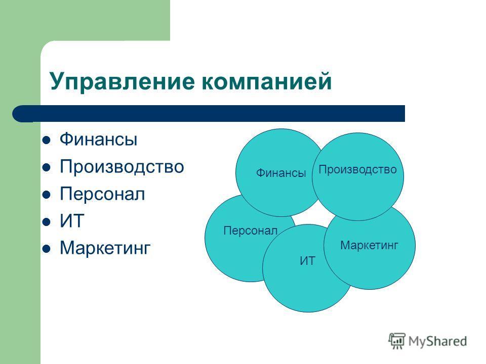 Управление компанией Финансы Производство Персонал ИТ Маркетинг Персонал ИТ Маркетинг Финансы Производство
