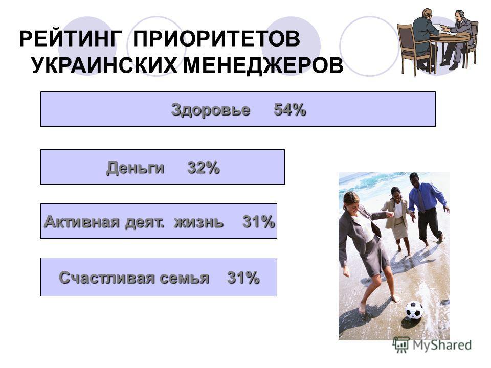 РЕЙТИНГ ПРИОРИТЕТОВ УКРАИНСКИХ МЕНЕДЖЕРОВ Здоровье 54% Деньги 32% Активная деят. жизнь 31% Счастливая семья 31%