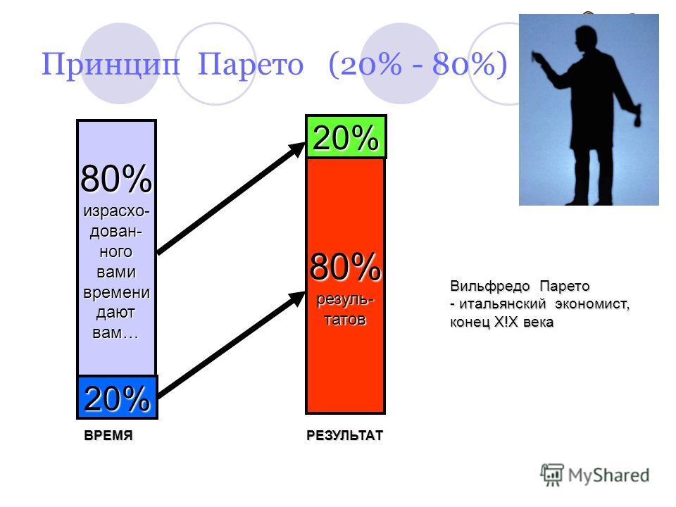 Принцип Парето (20% - 80%) 80%израсхо-дован-ноговамивременидаютвам… 20% 80%резуль-татов 20% Вильфредо Парето - итальянский экономист, конец Х!Х века ВРЕМЯ РЕЗУЛЬТАТ ВРЕМЯ РЕЗУЛЬТАТ