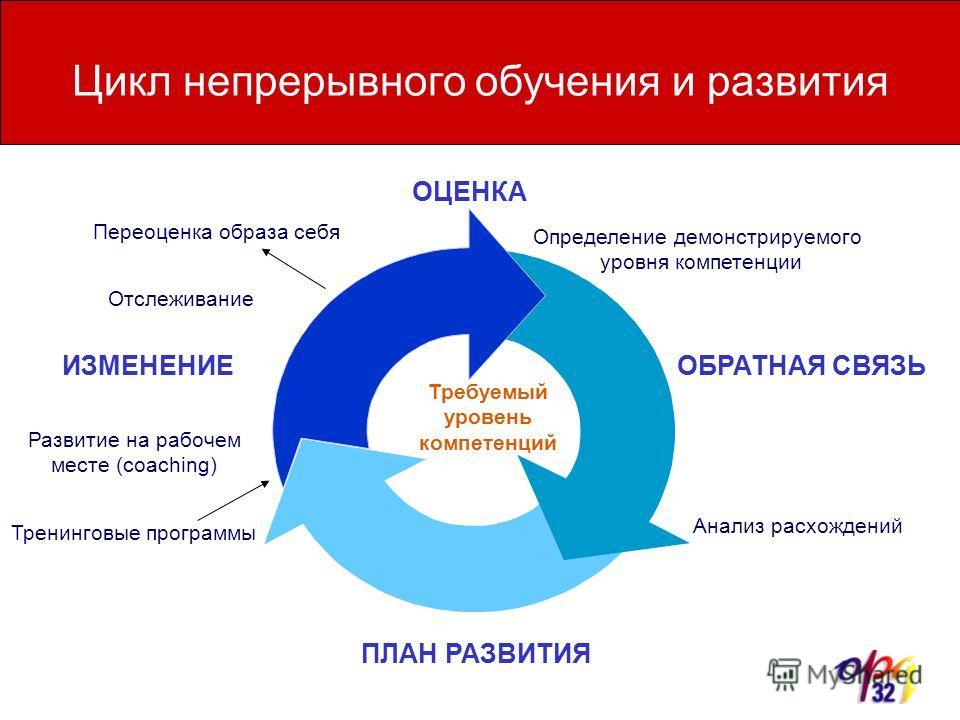 Цикл непрерывного обучения и развития ОЦЕНКА Определение демонстрируемого уровня компетенции ОБРАТНАЯ СВЯЗЬ Анализ расхождений ПЛАН РАЗВИТИЯ ИЗМЕНЕНИЕ Переоценка образа себя Требуемый уровень компетенций Отслеживание Развитие на рабочем месте (coachi