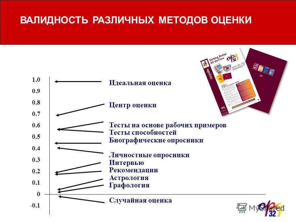 ВАЛИДНОСТЬ РАЗЛИЧНЫХ МЕТОДОВ ОЦЕНКИ Идеальная оценка Тесты на основе рабочих примеров Тесты способностей Биографические опросники Личностные опросники Интервью Рекомендации Астрология Графология Случайная оценка 1.0 0.9 0.8 0.7 0.6 0.5 0.4 0.3 0.2 0.