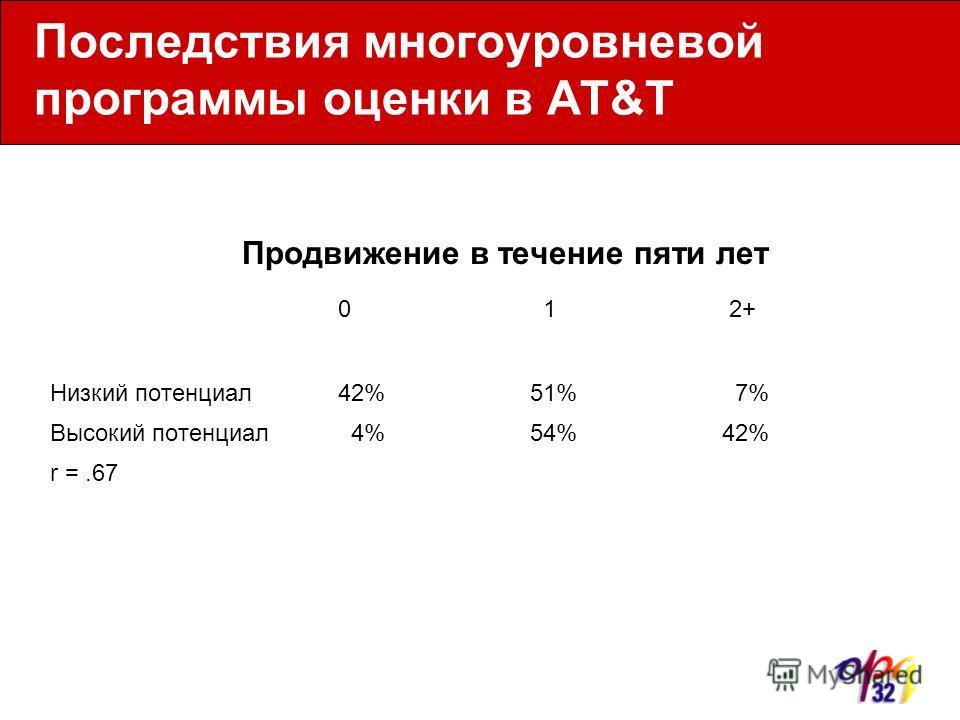 Последствия многоуровневой программы оценки в AT&T Продвижение в течение пяти лет 0 1 2+ Низкий потенциал42%51% 7% Высокий потенциал 4%54%42% r =.67