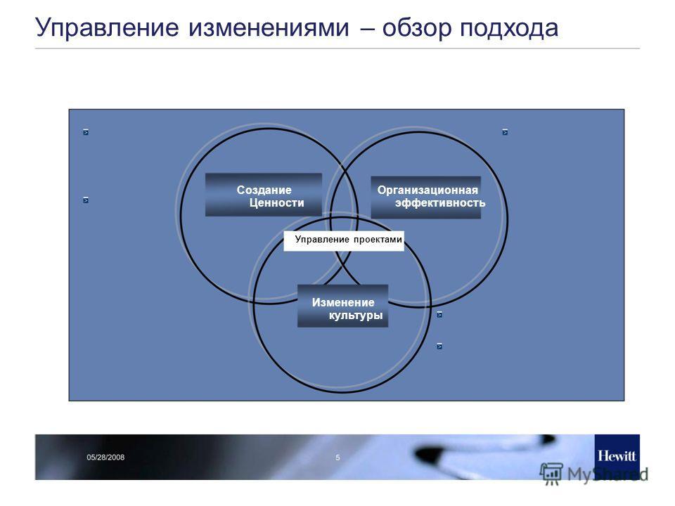 Управление изменениями – обзор подхода Создание Ценности Организационная эффективность Управление проектами Изменение культуры