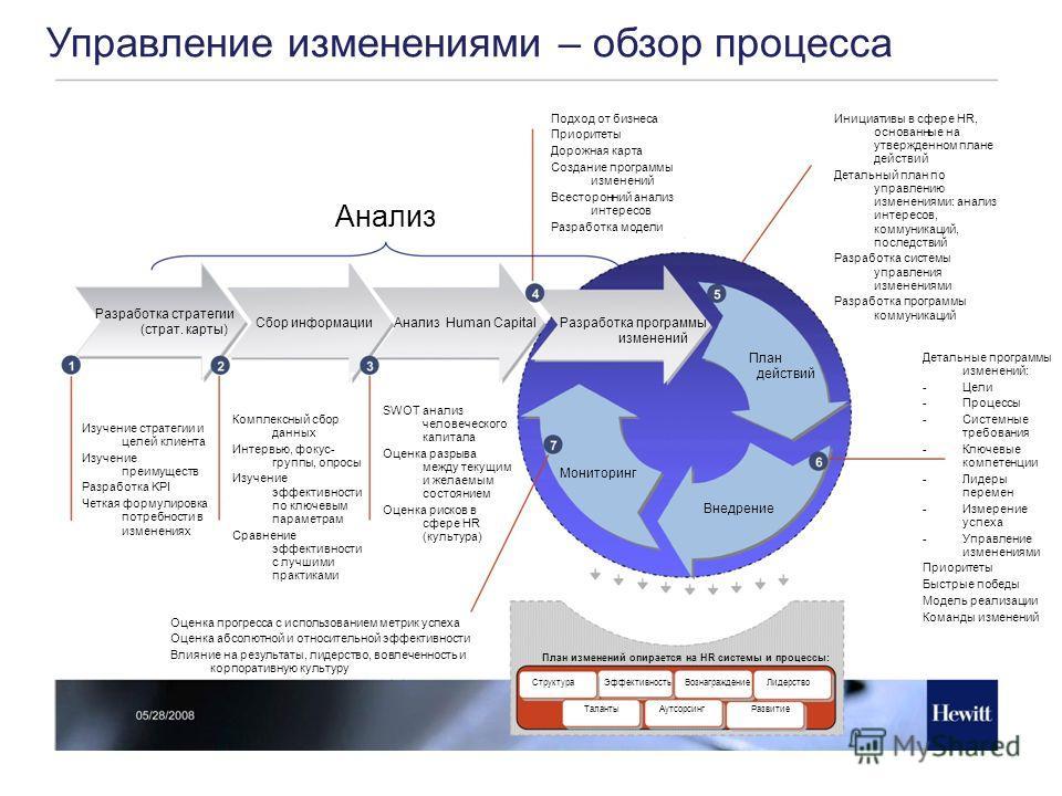Разработка стратегии (страт. карты) Управление изменениями – обзор процесса Сбор информацииАнализ Human CapitalРазработка программы изменений План действий Внедрение Мониторинг Анализ План изменений опирается на HR системы и процессы: СтруктураЭффект