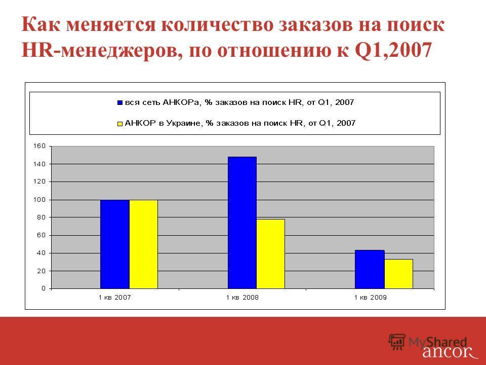 Как меняется количество заказов на поиск HR-менеджеров, по отношению к Q1,2007