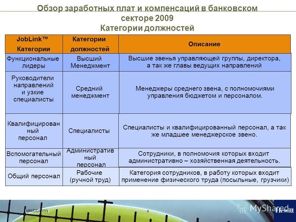 [MM/DD/YYYY] 4 Обзор заработных плат и компенсаций в банковском секторе 2009 Категории должностей Высший Менеджмент Средний менеджмент Специалисты Административ ный персонал Рабочие (ручной труд) Высшие звенья управляющей группы, директора, а так же