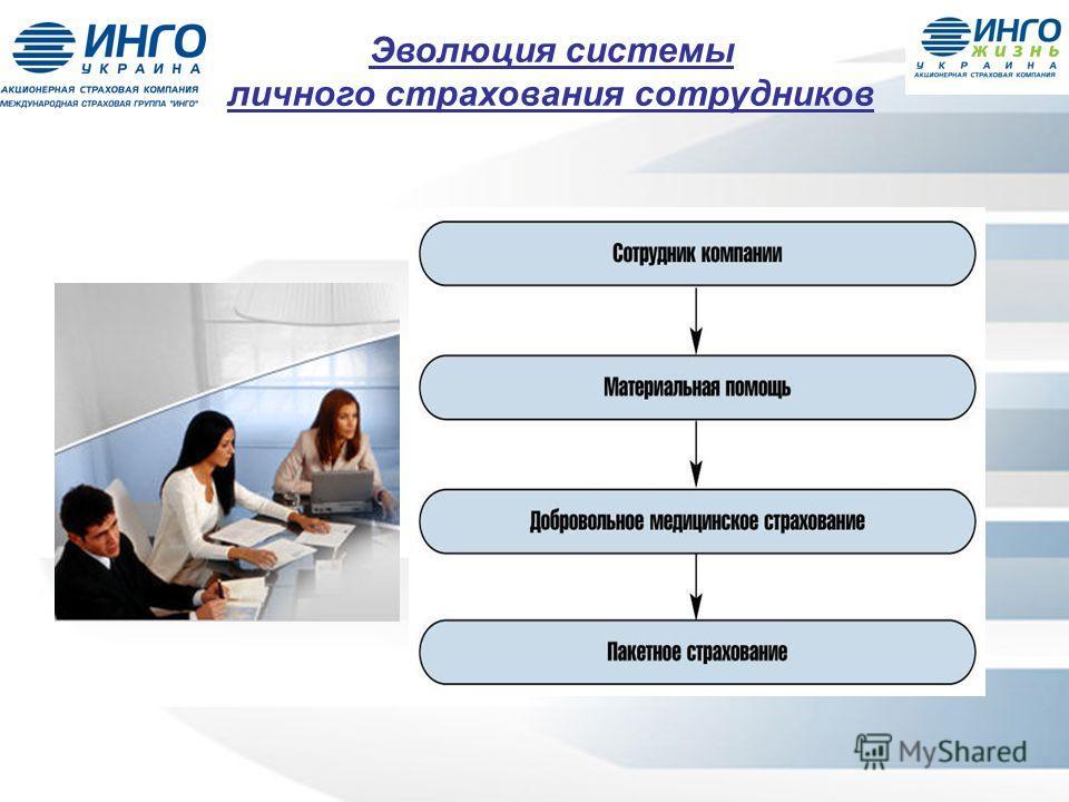 Эволюция системы личного страхования сотрудников