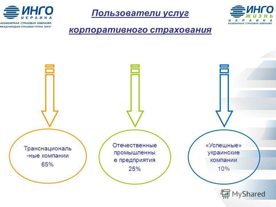 Пользователи услуг корпоративного страхования Транснациональ -ные компании 65% Отечественные промышленны е предприятия 25% «Успешные» украинские компании 10%
