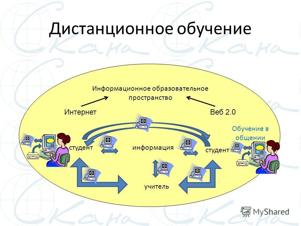 Дистанционное обучение Обучение в общении Информационное образовательное пространство студент учитель информация Веб 2.0Интернет