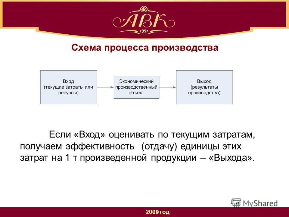 2009 год Схема процесса производства Если «Вход» оценивать по текущим затратам, получаем эффективность (отдачу) единицы этих затрат на 1 т произведенной продукции – «Выхода».