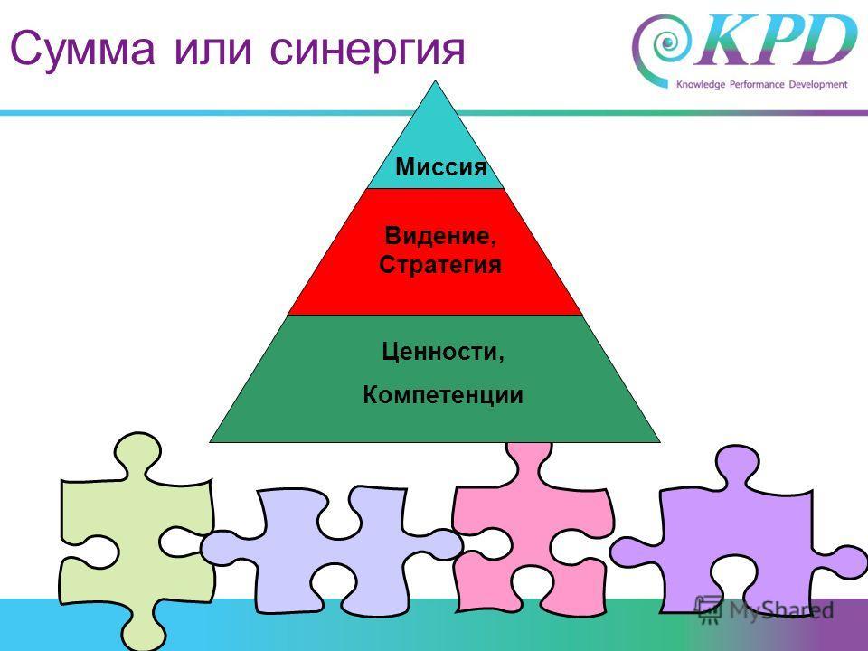 Миссия Видение, Стратегия Ценности, Компетенции Сумма или синергия