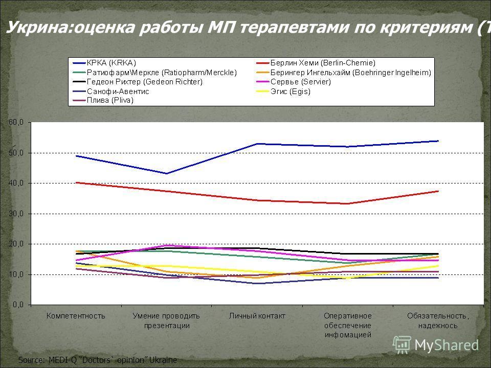 Source: MEDI-Q Doctors` opinion Ukraine Укрина:оценка работы МП терапевтами по критериям (ТОР10)
