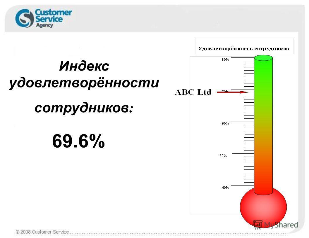 Индекс удовлетворённости сотрудников : 69.6%