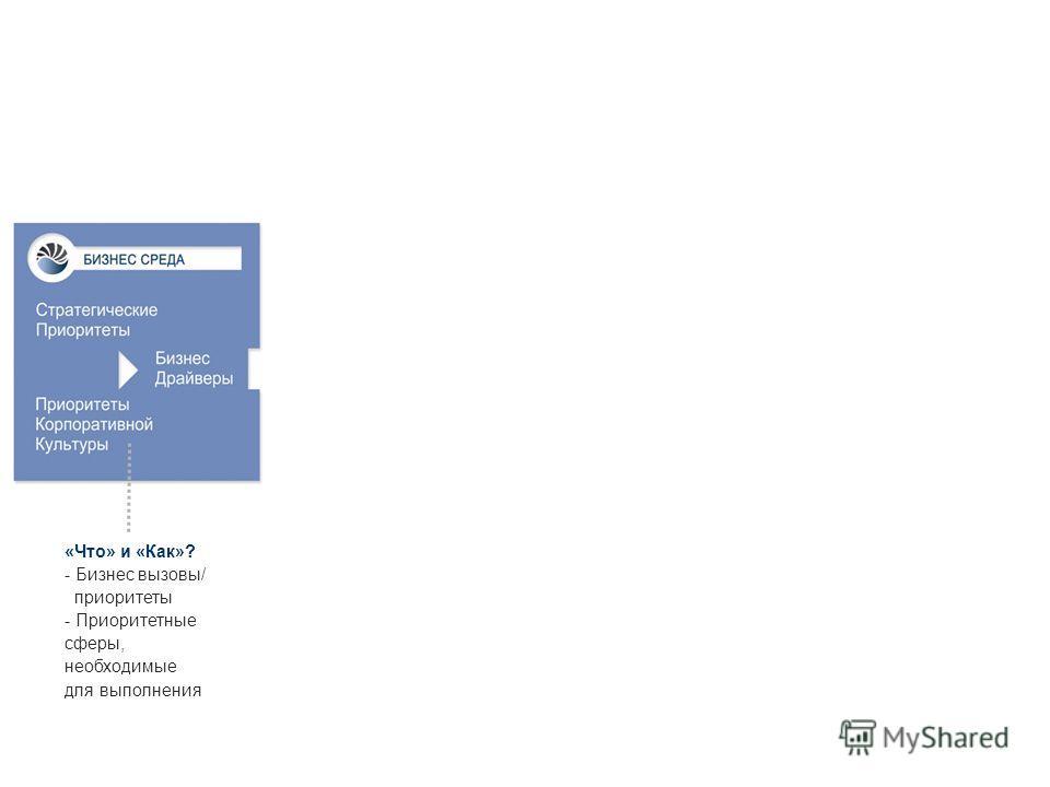 14 «Что» и «Как»? - Бизнес вызовы/ приоритеты - Приоритетные сферы, необходимые для выполнения