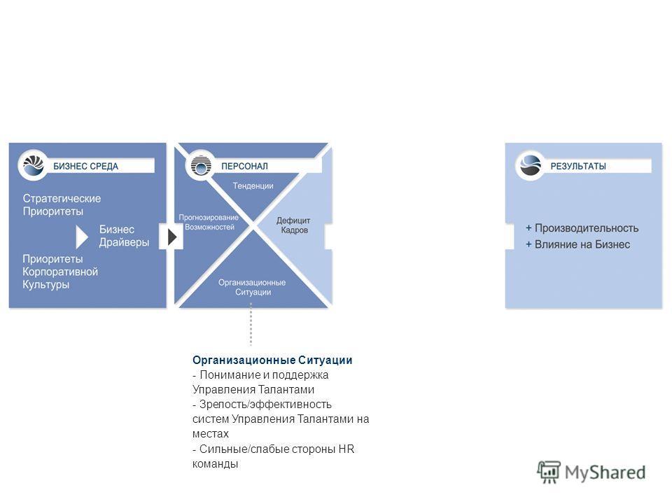 19 Организационные Ситуации - Понимание и поддержка Управления Талантами - Зрелость/эффективность систем Управления Талантами на местах - Сильные/слабые стороны HR команды 19