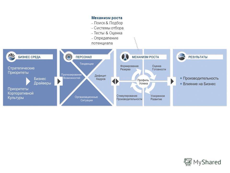 Механизм роста - Поиск & Подбор - Системы отбора - Тесты & Оценка - Определение потенциала 20