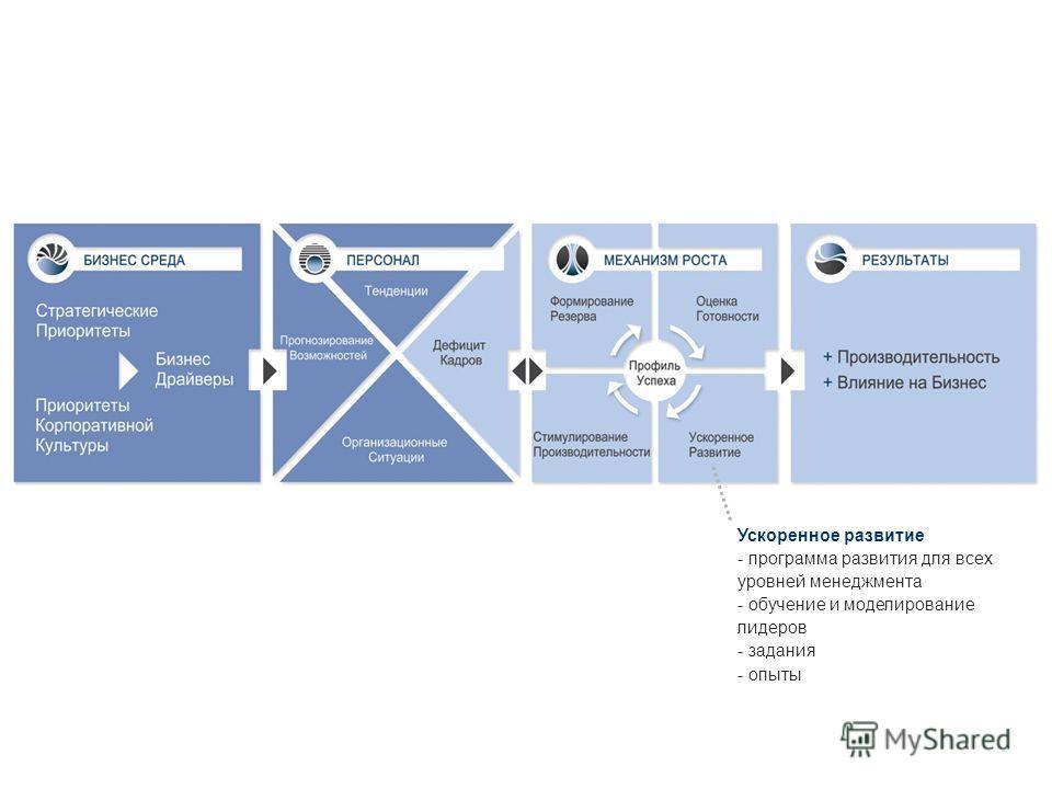 Ускоренное развитие - программа развития для всех уровней менеджмента - обучение и моделирование лидеров - задания - опыты