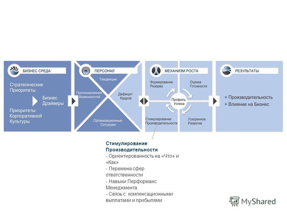 Стимулирование Производительности - Ориентированность на «Что» и «Как» - Перемена сфер ответственности - Навыки Перформанс Менеджмента - Связь с компенсационными выплатами и прибылями