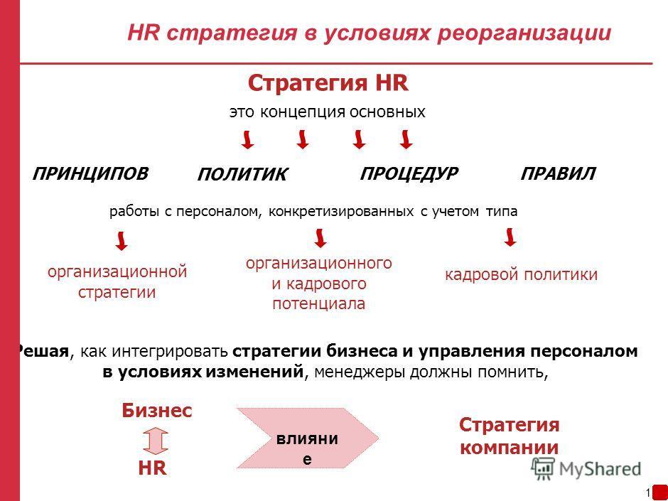 ноябрь, 2008 Виталия Тысячная Начальник Департамента по управлению персоналом Home Credit Bank Управление персоналом в условиях реорганизации