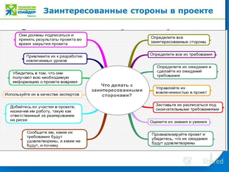 Реализация принципиально новой корпоративной стратегии Заинтересованные стороны в проекте