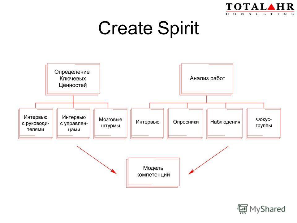 Create Spirit