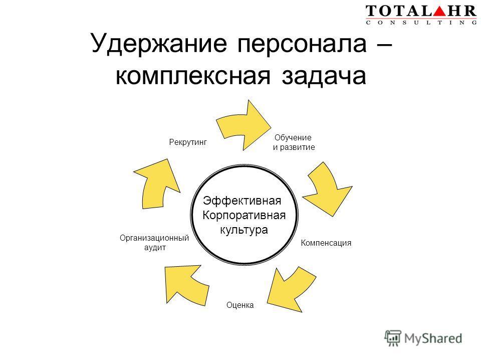 Удержание персонала – комплексная задача Обучение и развитие Компенсация Оценка Организационный аудит Рекрутинг Эффективная Корпоративная культура