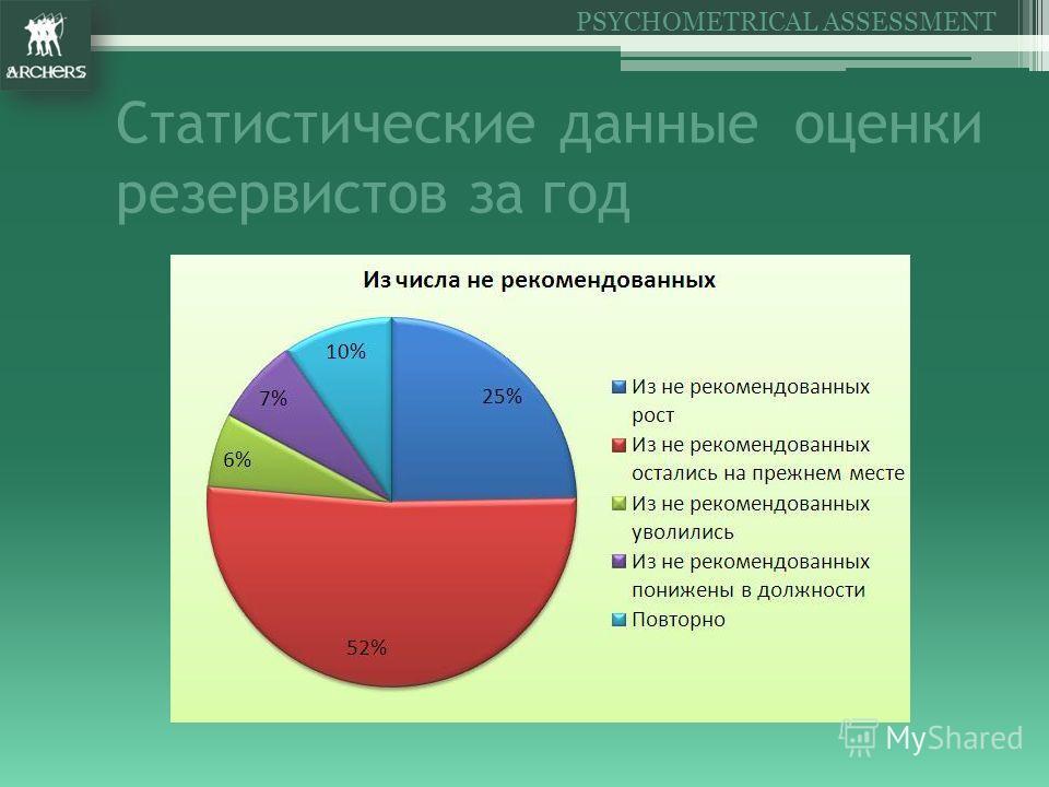 Статистические данные оценки резервистов за год