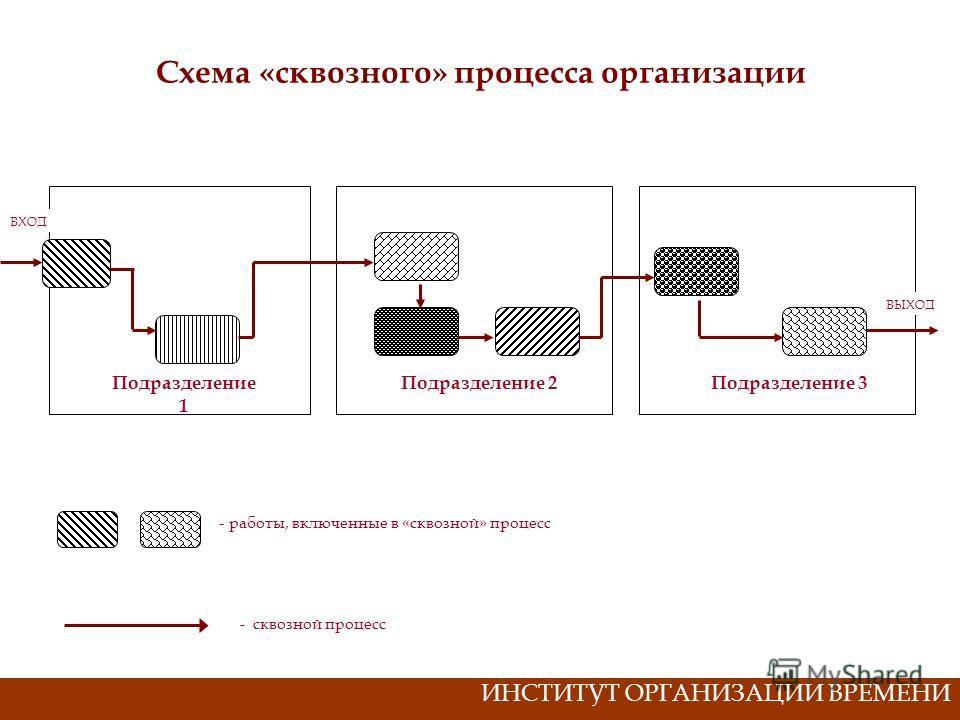 Схема «сквозного» процесса организации Подразделение 1 Подразделение 2Подразделение 3 ВХОД ВЫХОД - работы, включенные в «сквозной» процесс - сквозной процесс ИНСТИТУТ ОРГАНИЗАЦИИ ВРЕМЕНИ