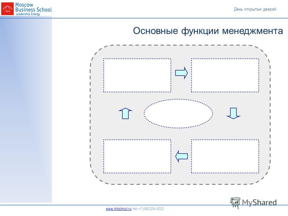 День открытых дверей www.mbschool.ruwww.mbschool.ru тел.+7(495)234-9002 4 Основные функции менеджмента
